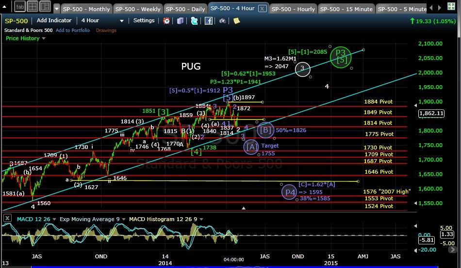 PUG SP-500 4-hr chart EOD 4-16-14