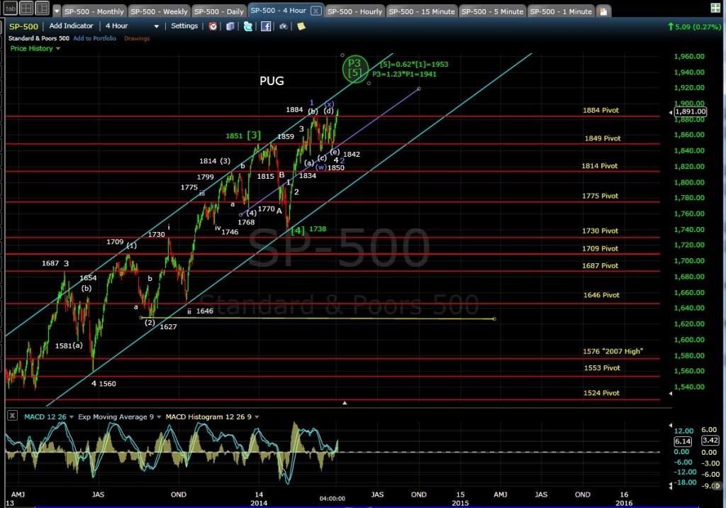 PUG SP-500 4-hr chart EOD 4-2-14