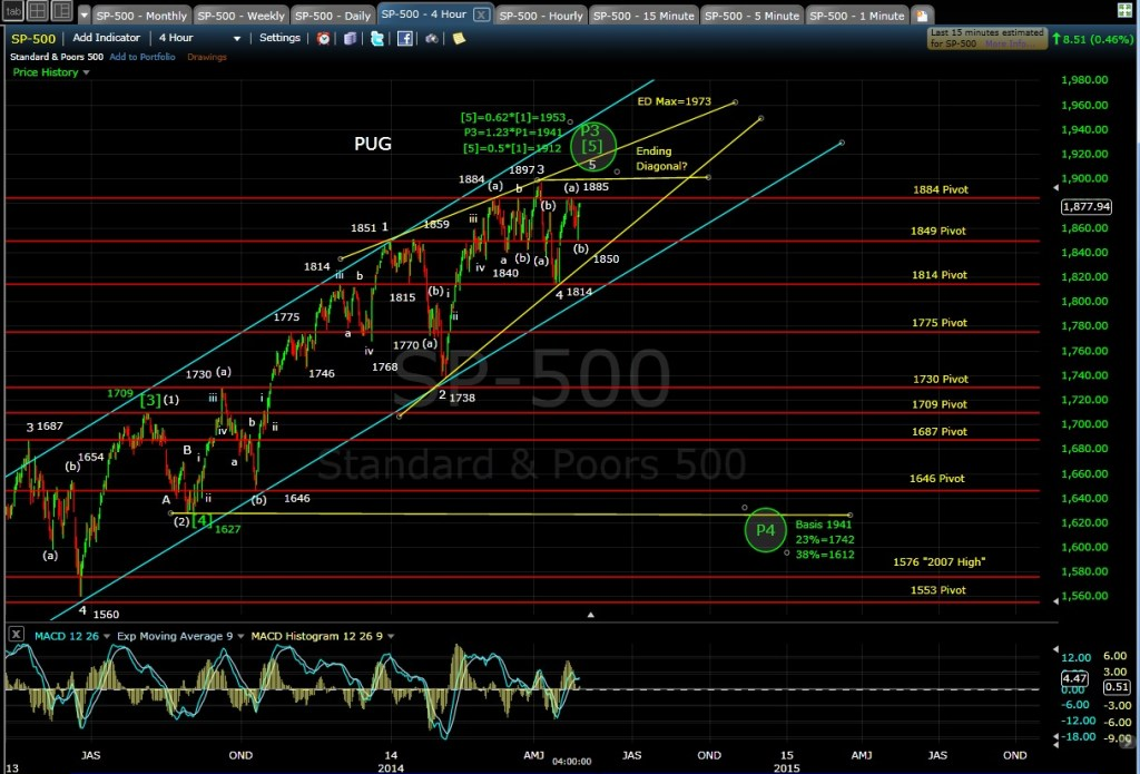 PUG SP-500 4-hr chart EOD 4-29-14