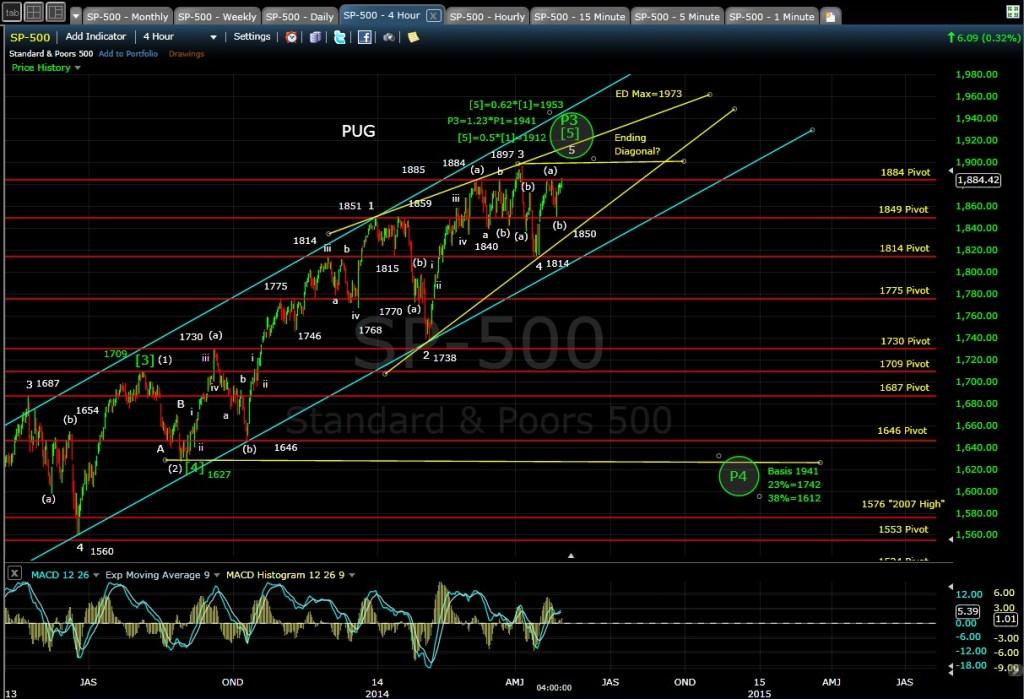 PUG SP-500 4-hr chart EOD 4-30-14