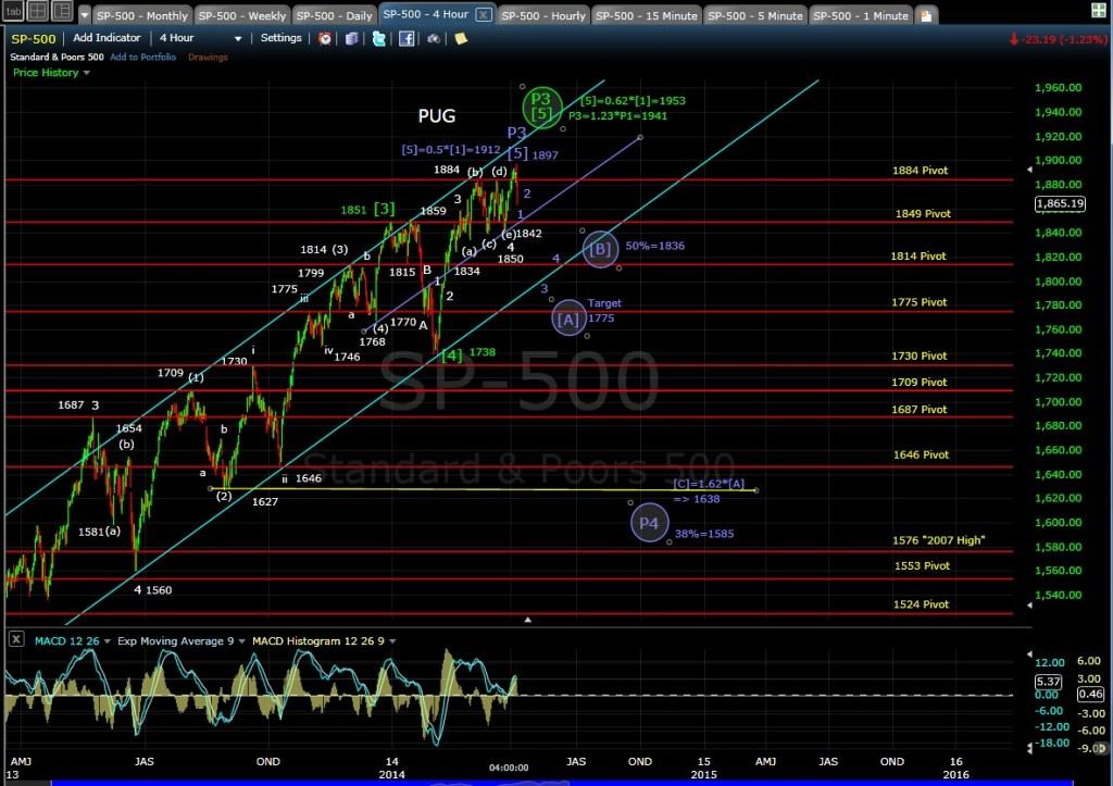 PUG SP-500 4-hr chart EOD 4-4-14