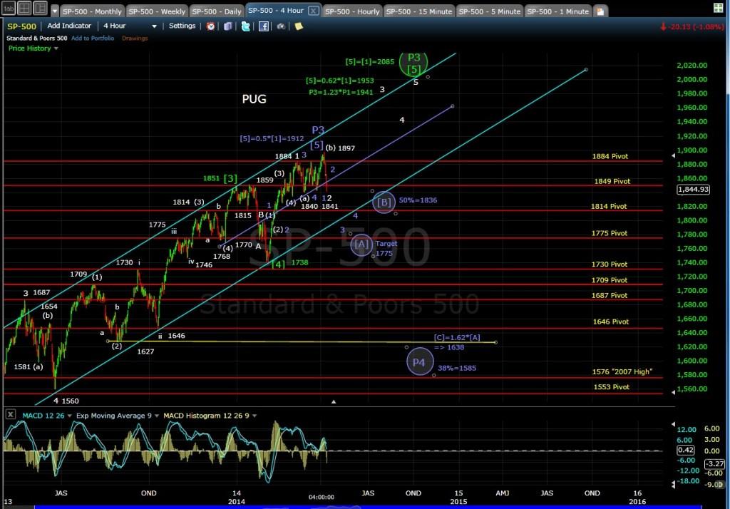 PUG SP-500 4-hr chart EOD 4-7-14
