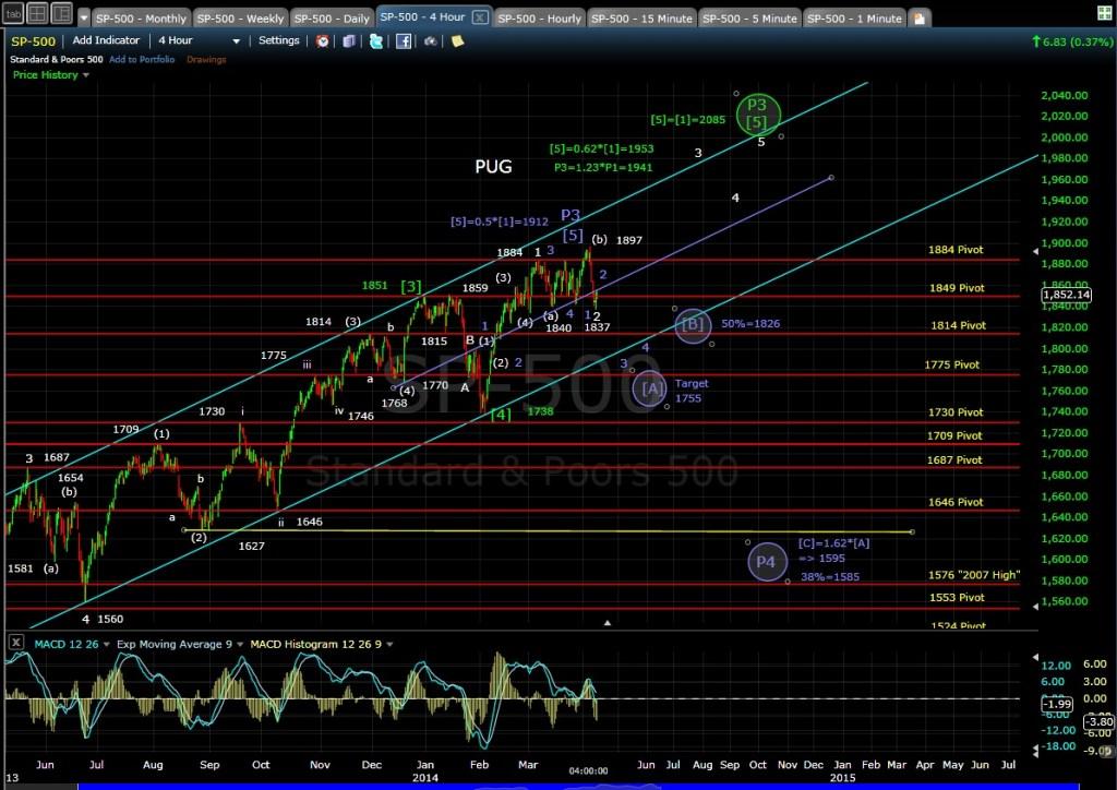 PUG SP-500 4-hr chart EOD 4-8-14