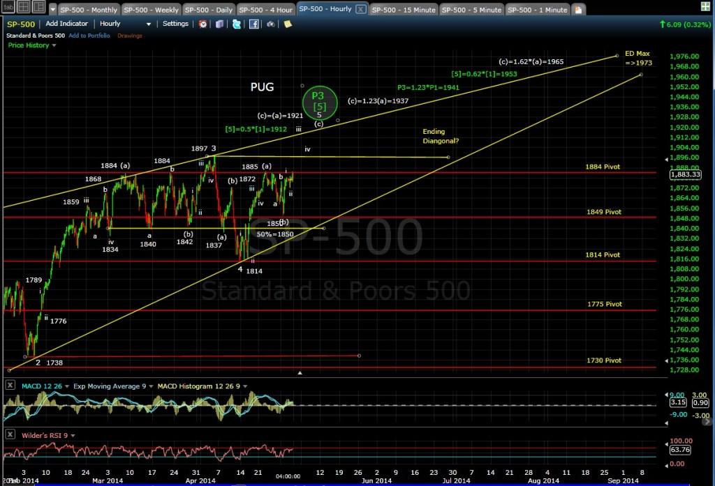 PUG SP-500 60-min chart EOD 4-30-14