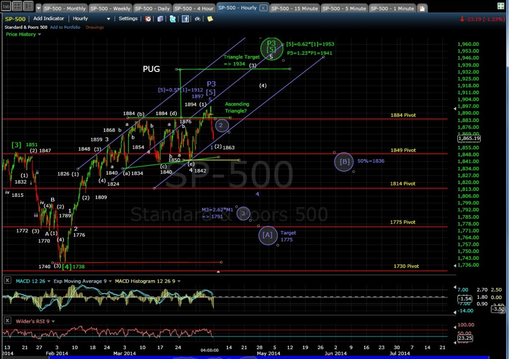 PUG SP-500 60-min chart EOD 4-4-14