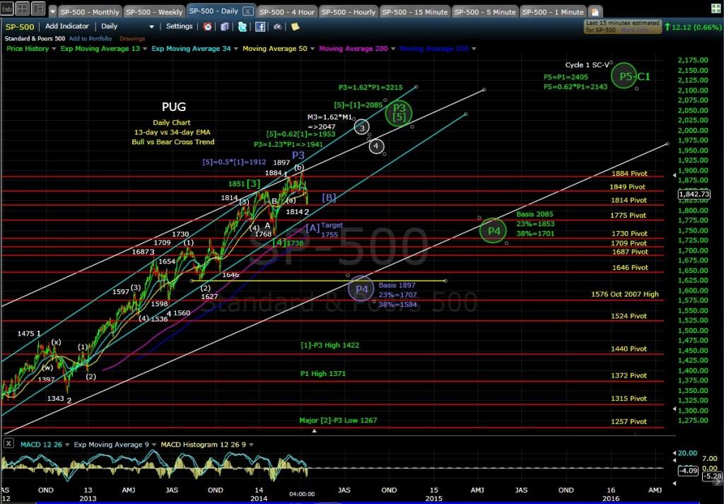 PUG SP-500 daily chart EOD 4-15-14