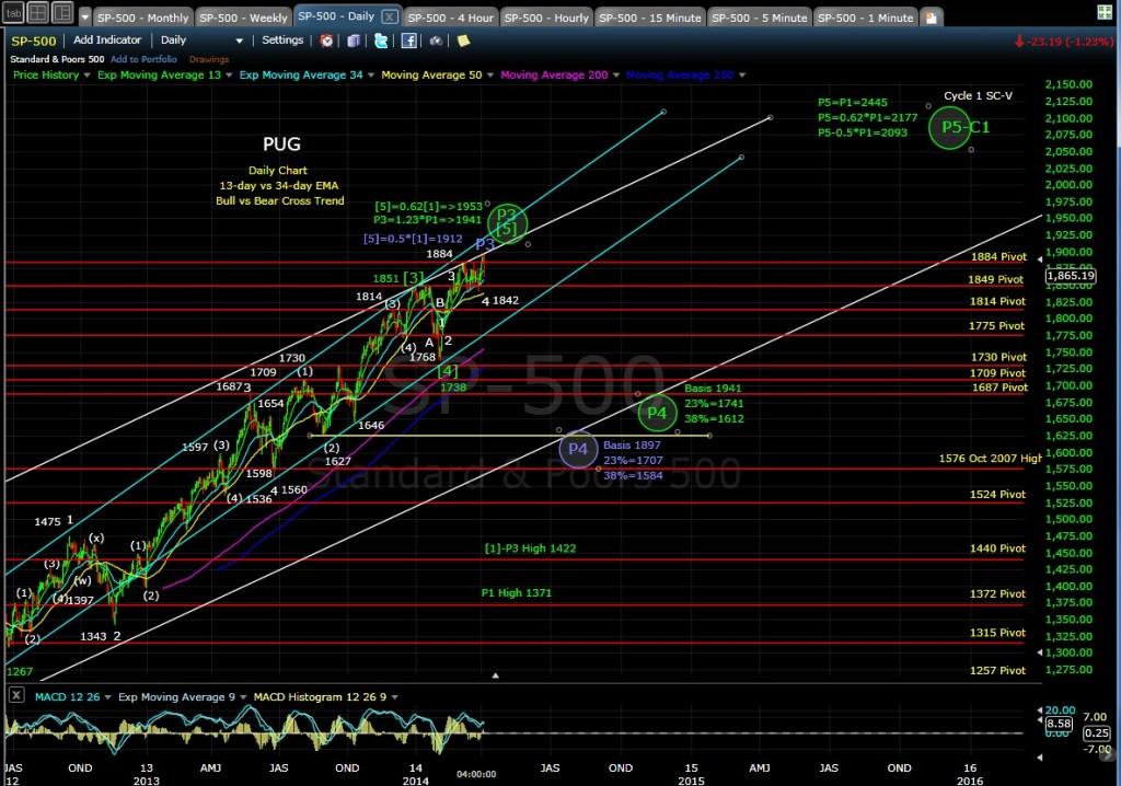 PUG SP-500 daily chart EOD 4-4-14
