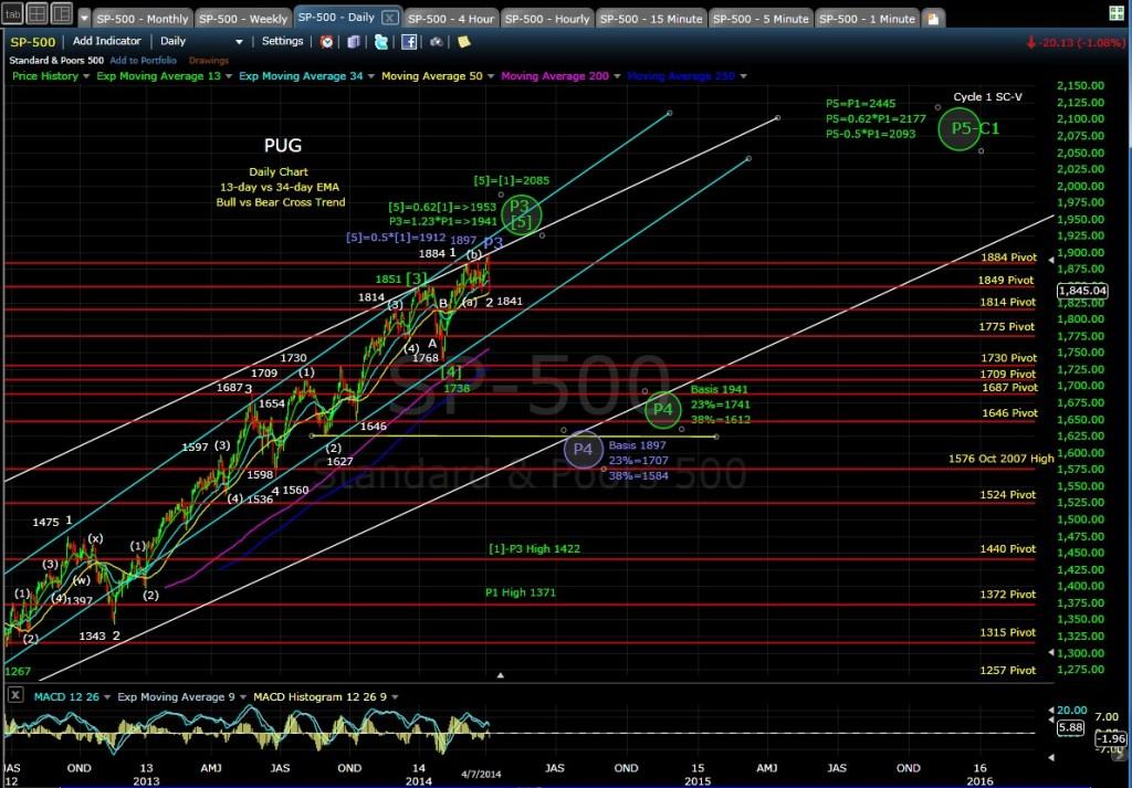 PUG SP-500 daily chart EOD 4-7-14