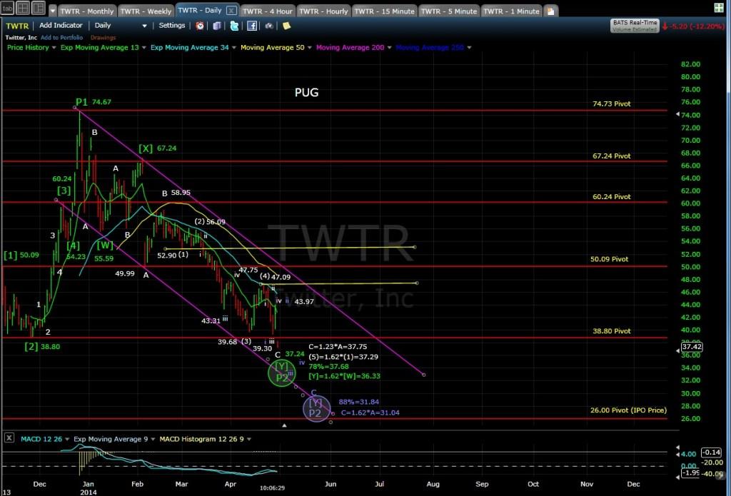 PUG TWTR daily chart MD 4-30-14