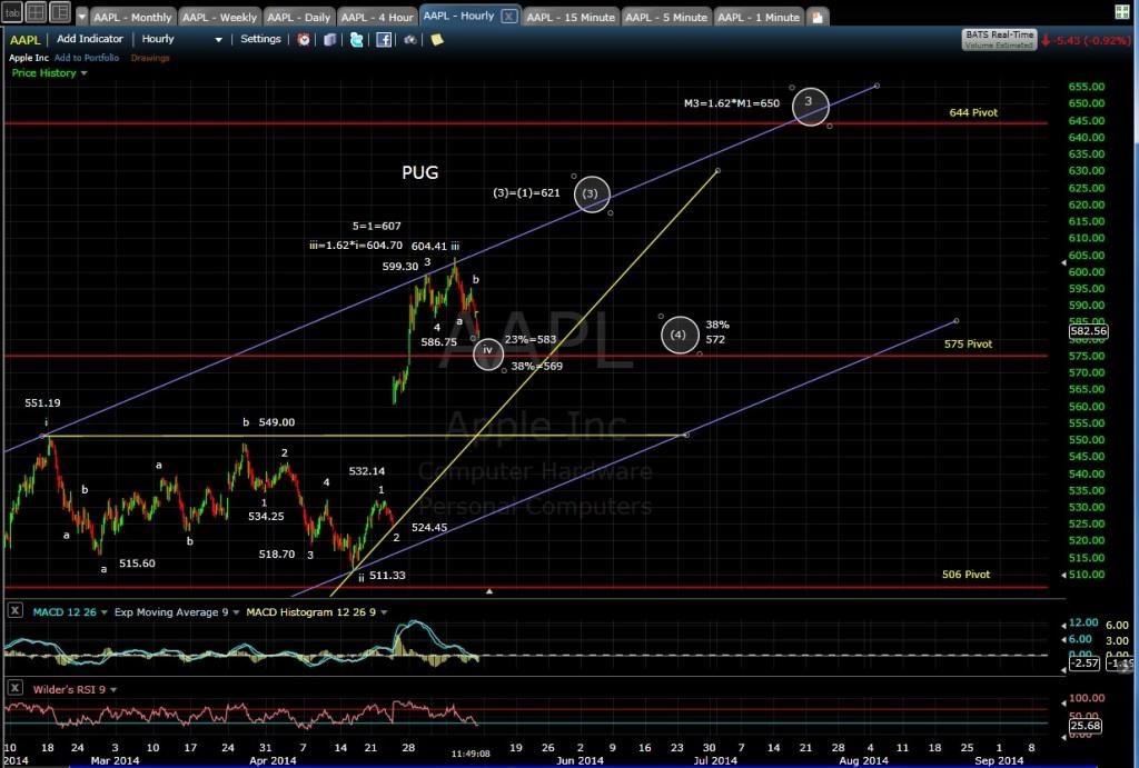 PUG AAPL 60-min chart MD 5-9-14