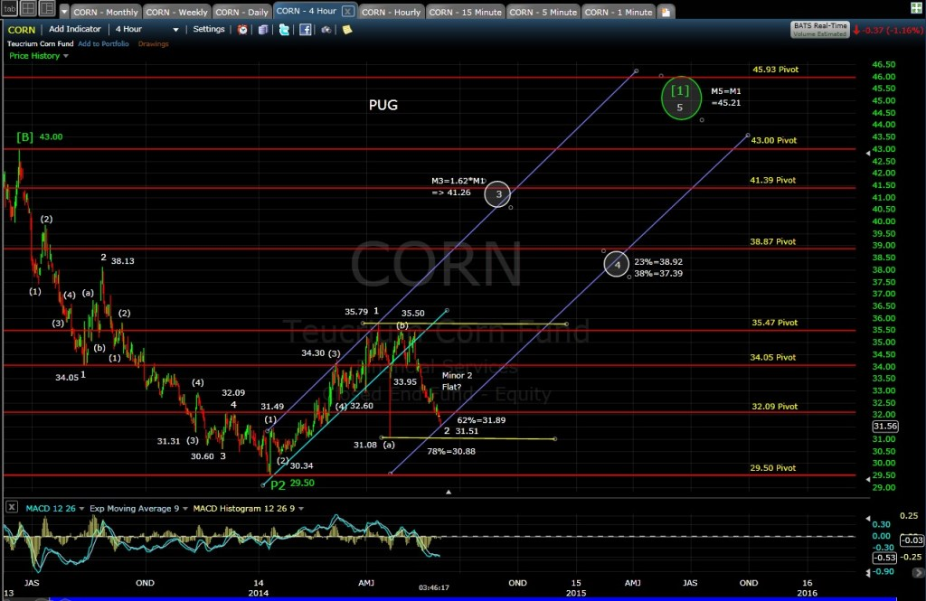 PUG CORN 4-hr chart EOD 5-30-14