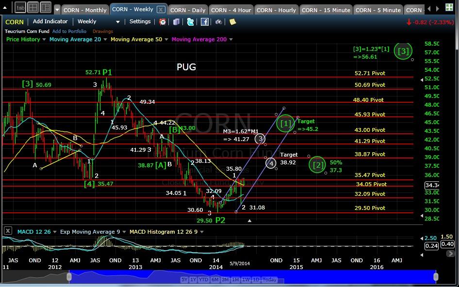 PUG CORN weekly chart EOD 05-9-14