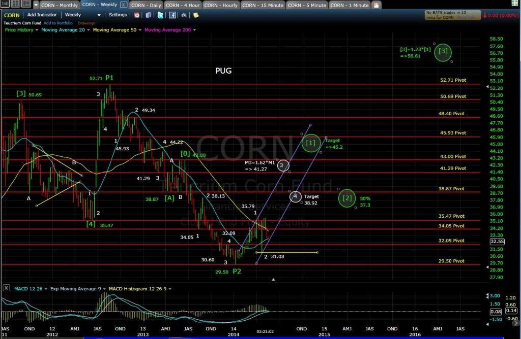 PUG CORN weekly chart MD 5-21-14