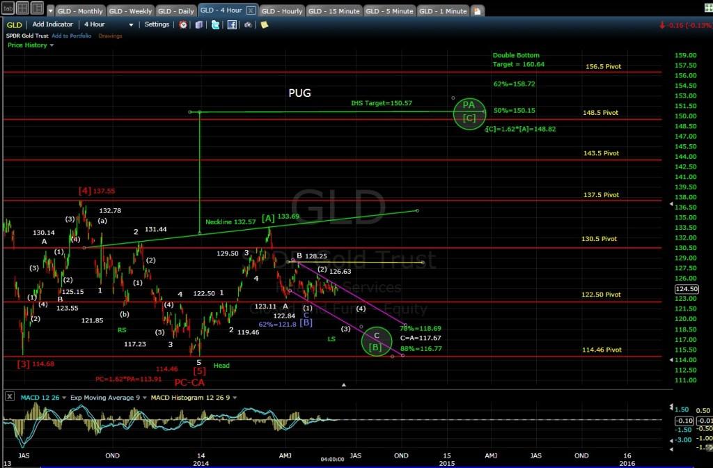 PUG GLD 4-hr chart EOD 5-23-14