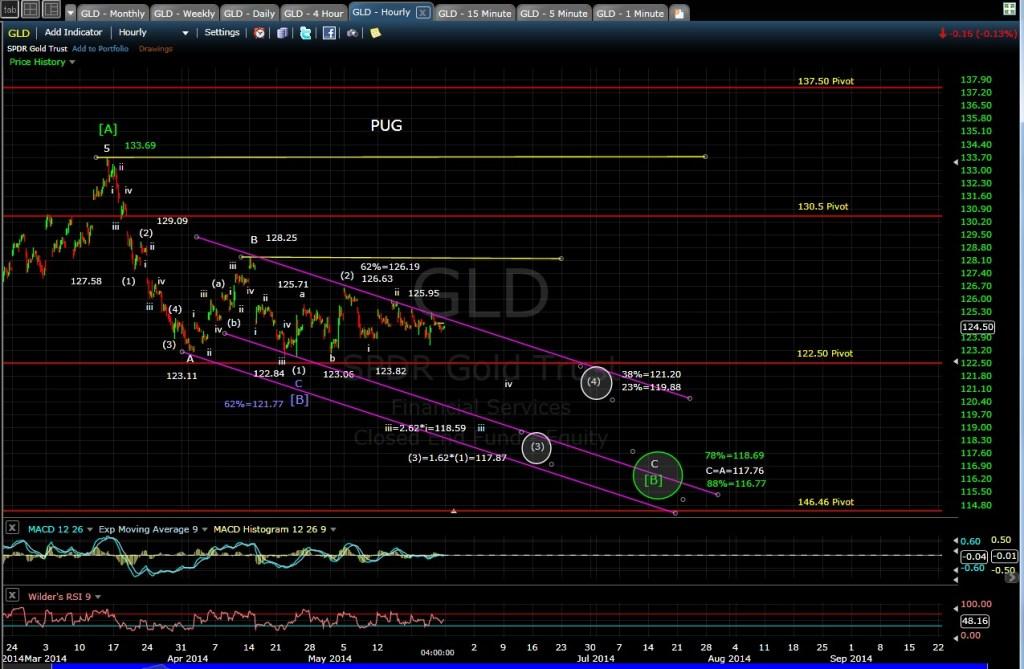 PUG GLD 60-min chart EOD 5-23-14
