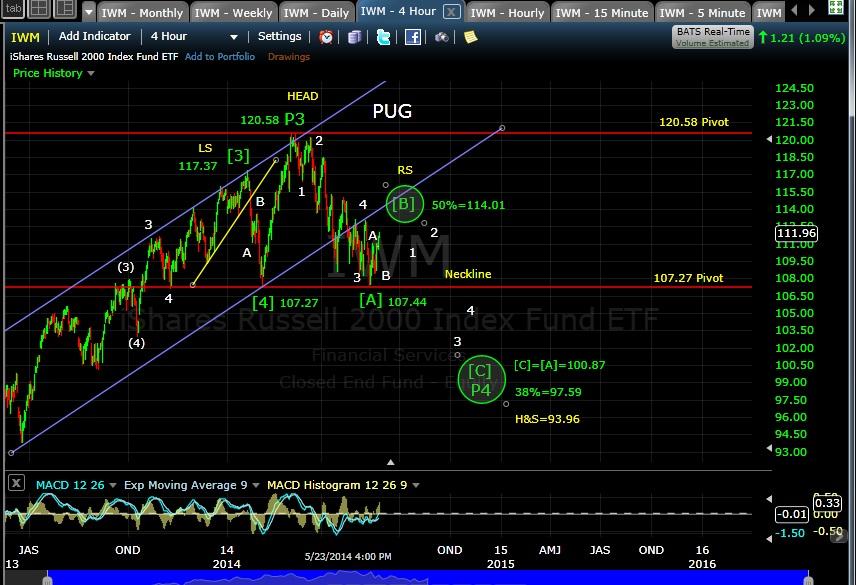 PUG IWM 4-hr chart EOD 5-23-14
