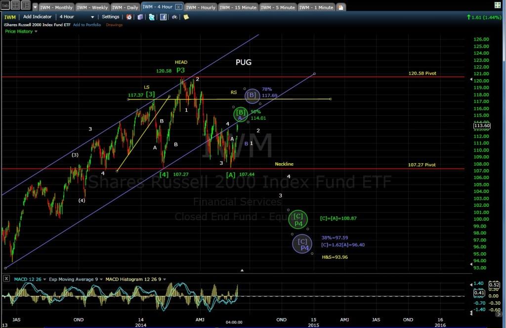 PUG IWM 4-hr chart EOD 5-27-14