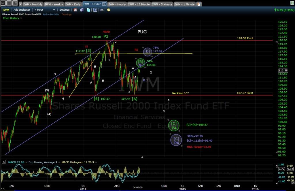 PUG IWM 4-hr chart EOD 5-29-14