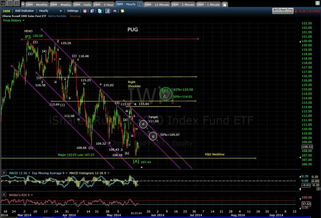 PUG IWM 60min chart 5-16-14