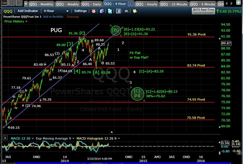 PUG QQQ 4-hr chart EOD 5-23-14