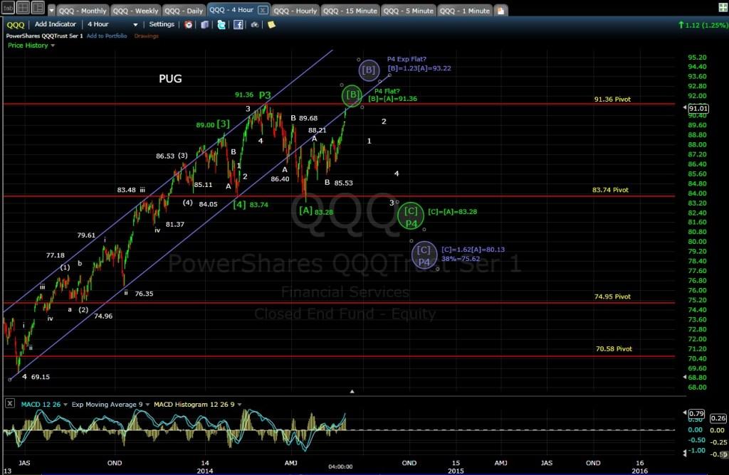 PUG QQQ 4-hr chart EOD 5-27-14