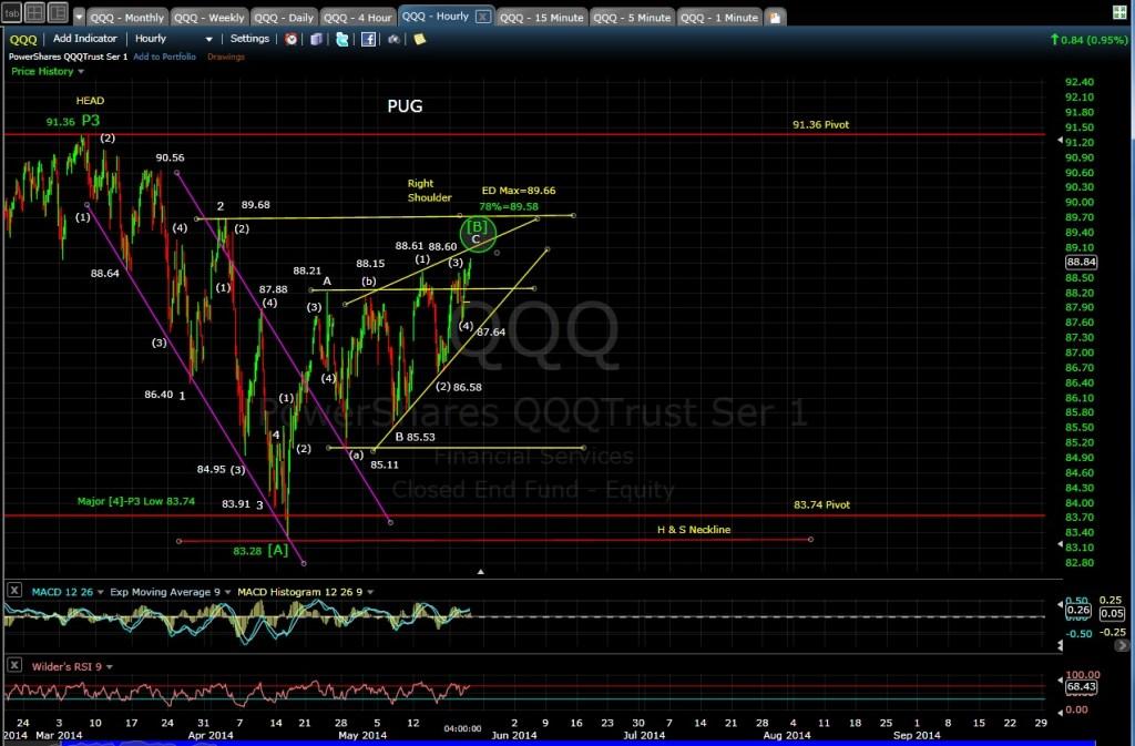 PUG QQQ 60-min chart EOD 5-21-14