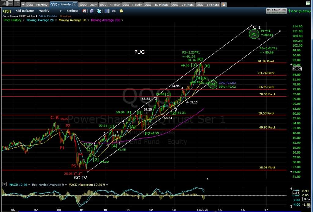 PUG QQQ weekly chart MD 5-1-14