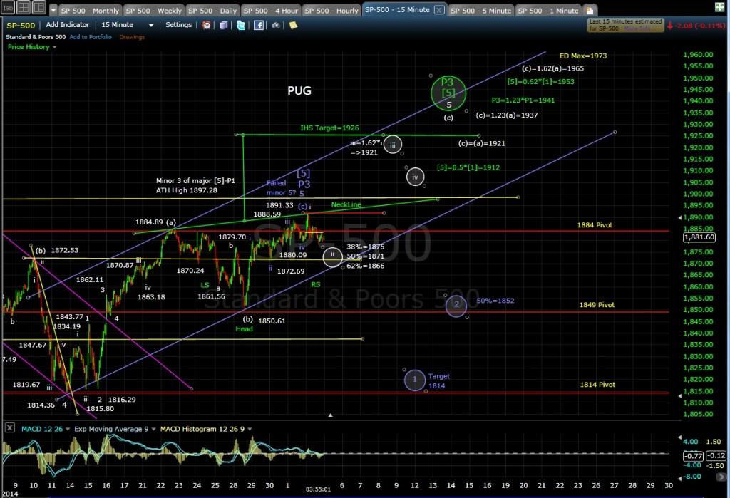 PUG SP-500 15-min chart EOD 5-2-14