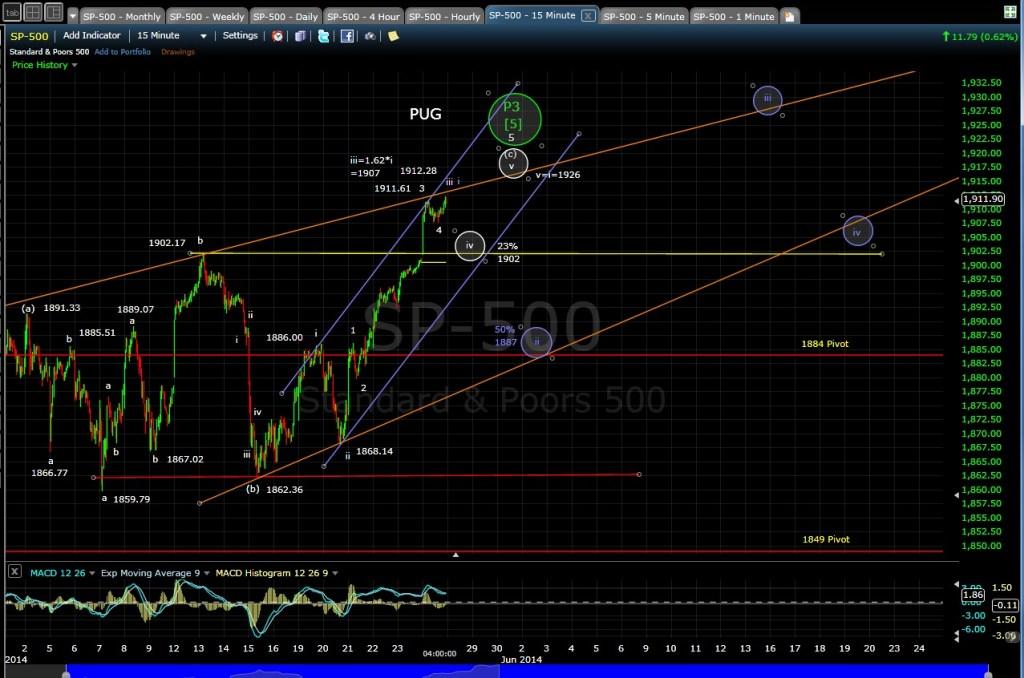 PUG SP-500 15-min chart EOD 5-27-14