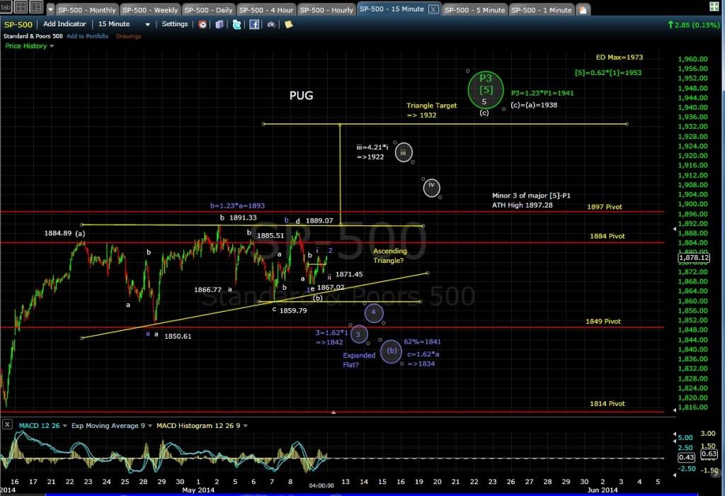 PUG SP-500 15-min chart EOD 5-9-14
