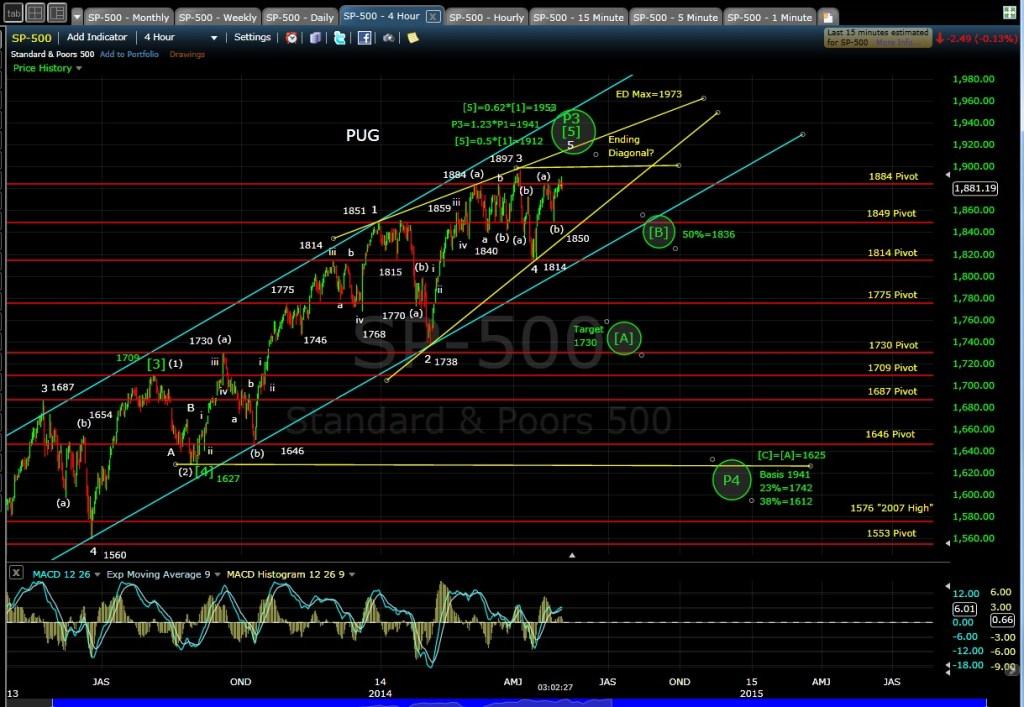 PUG SP-500 4-hr chart EOD 5-2-14