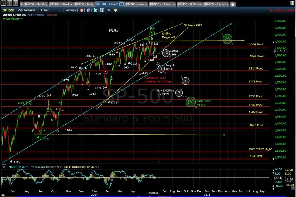 PUG SP-500 4-hr chart EOD 5-21-14