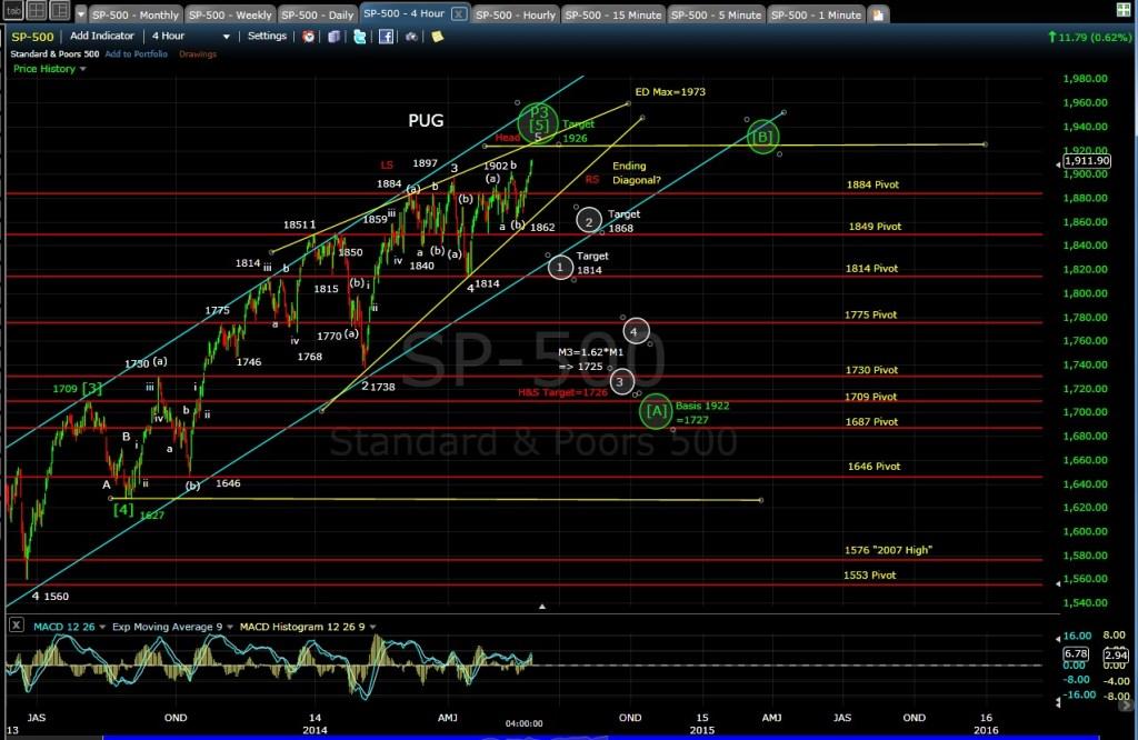PUG SP-500 4-hr chart EOD 5-27-14