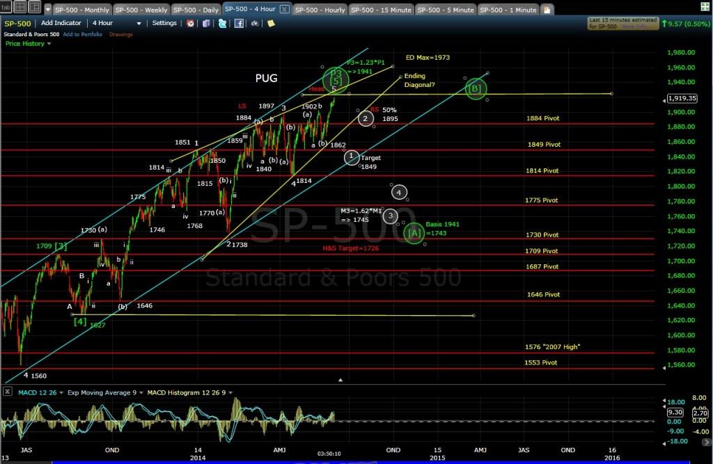 PUG SP-500 4-hr chart EOD 5-29-14