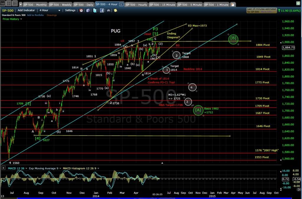 PUG SP-500 4hr chart MD 5-21-14