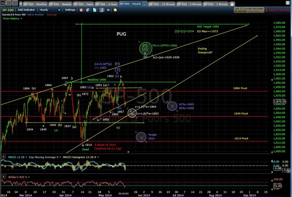 PUG SP-500 60-min chart EOD 5-15-14