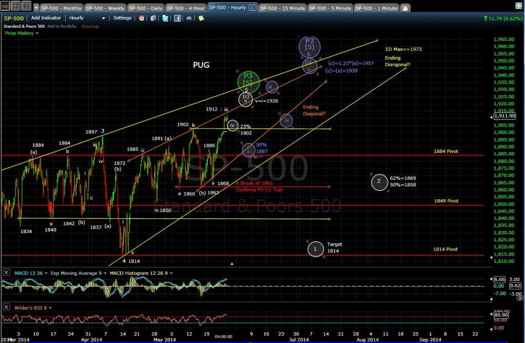 PUG SP-500 60-min chart EOD 5-27-14