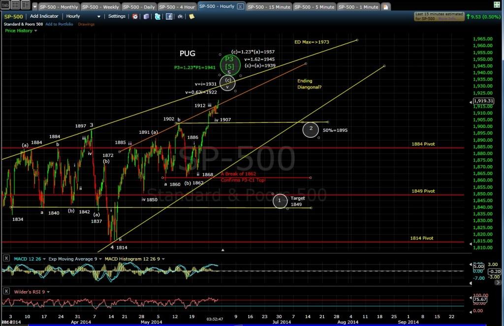 PUG SP-500 60-min chart EOD 5-29-14