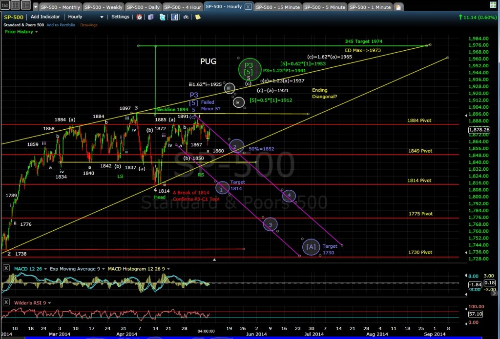 PUG SP-500 60-min chart EOD 5-7-14