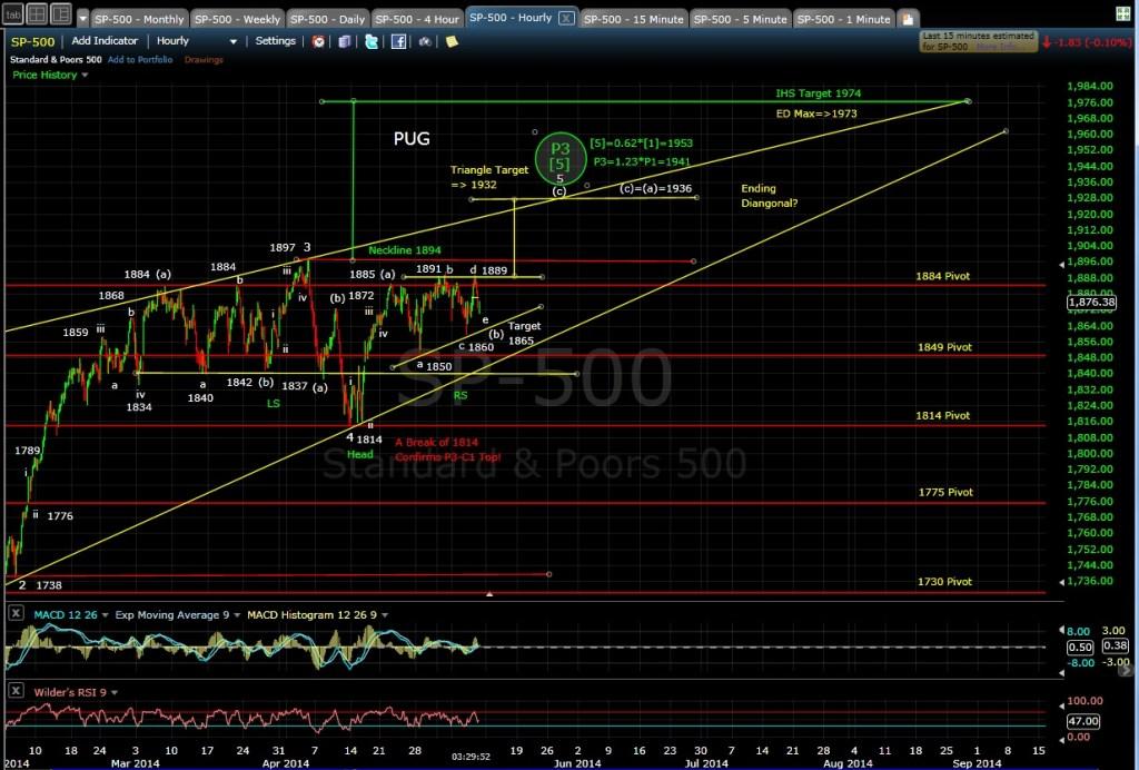 PUG SP-500 60-min chart EOD 5-8-14