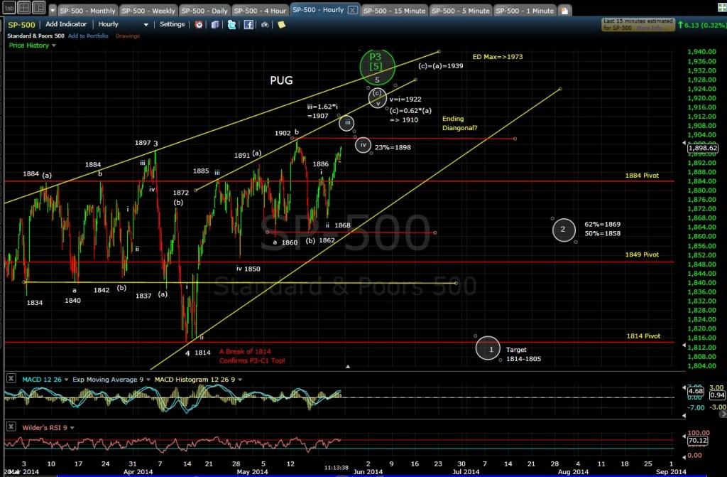 PUG SP-500 60-min chart MD 5-23-14