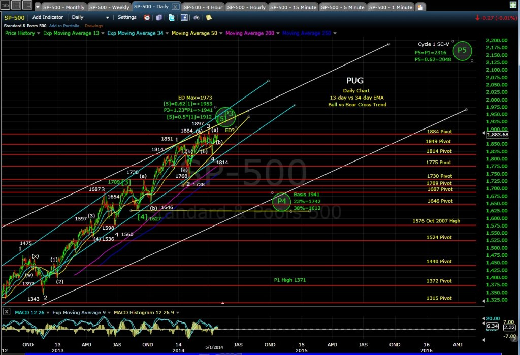 PUG SP-500 daily chart EOD 5-1-14