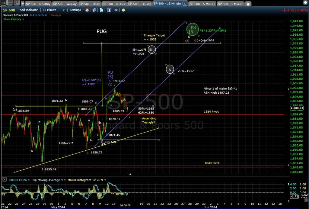 SPX 15-min chart EOD 5-14-14