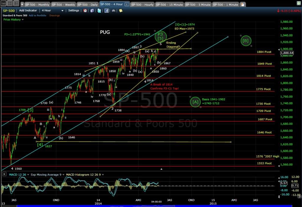 SPX 4-hr chart EOD 5-14-14