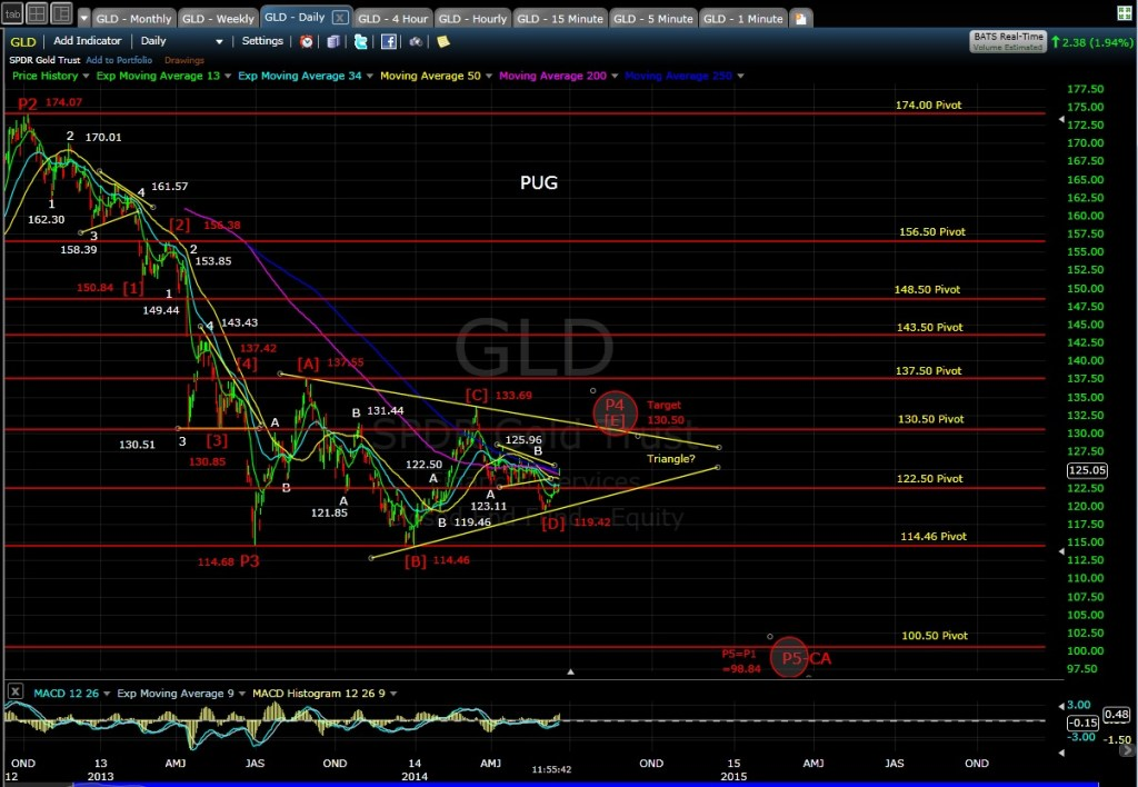 GLD daily chart MD 6-19-14