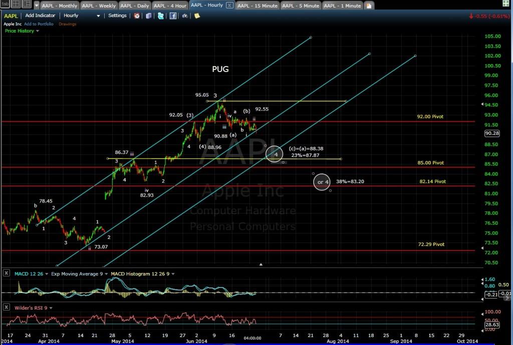 PUG AAPL 60-min chart EOD 6-24-14