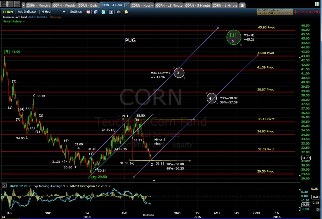 PUG CORN 4-hr chart 6-3-14 EOD