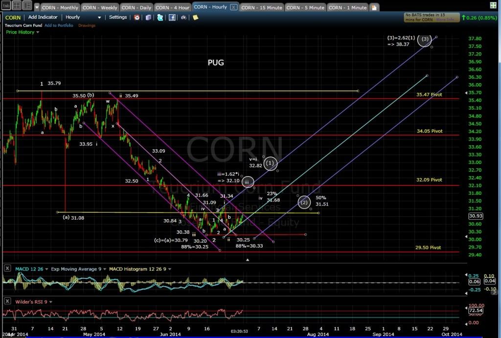 PUG CORN 60-min chart 6-27-14