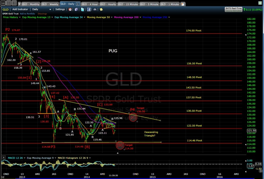 PUG GLD daily chart MD 6-11-14