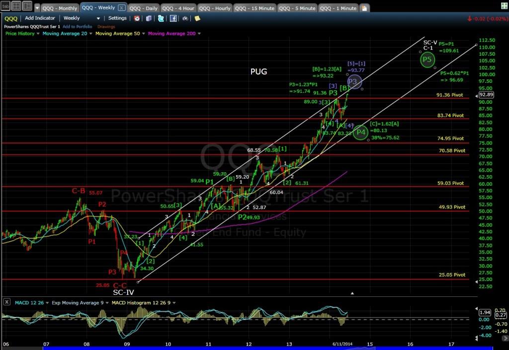 PUG QQQ weeky chart EOD 6-11-14